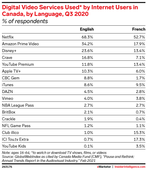 Digital Video Services Used* by Internet Users in Canada, by Language, Q3 2020 (% of respondents)