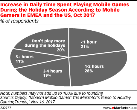 Increase in Daily Time Spent Playing Mobile Games During the Holiday Season According to Mobile Gamers in EMEA and the US, Oct 2017 (% of respondents)