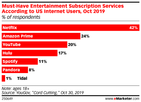 Must-Have Entertainment Subscription Services According to US Internet Users, Oct 2019 (% of respondents)