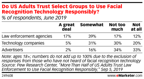 Do US Adults Trust Select Groups to Use Facial Recognition Technology Responsibly? (% of respondents, June 2019)