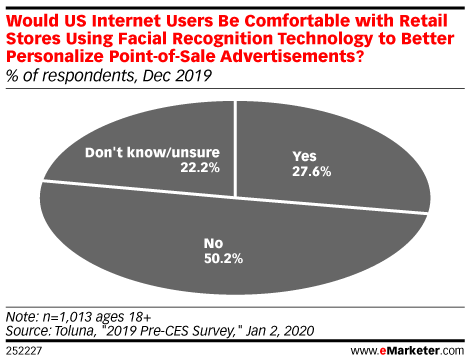 Would US Internet Users Be Comfortable with Retail Stores Using Facial Recognition Technology to Better Personalize Point-of-Sale Advertisements? (% of respondents, Dec 2019)