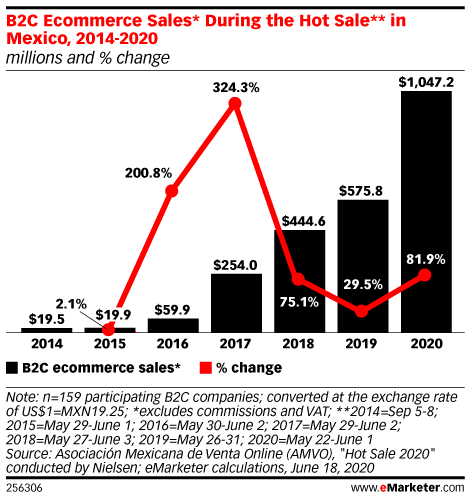 B2C Ecommerce Sales* During the Hot Sale** in Mexico, 2014-2020 (millions and % change)