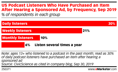 US Podcast Listeners Who Have Purchased an Item After Hearing a Sponsored Ad, by Frequency, Sep 2019 (% of respondents in each group)