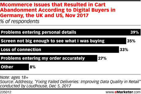 Mcommerce Issues that Resulted in Cart Abandonment According to Digital Buyers in Germany, the UK and US, Nov 2017 (% of respondents)
