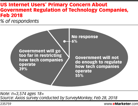 US Internet Users' Primary Concern About Government Regulation of Technology Companies, Feb 2018 (% of respondents)