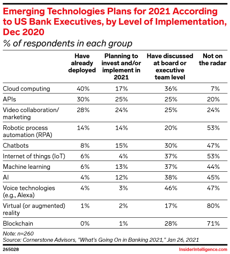 Emerging Technologies Plans for 2021 According to US Bank Executives, by Level of Implementation, Dec 2020 (% of respondents in each group)