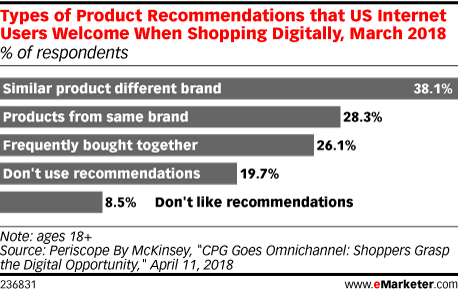 Types of Product Recommendations that US Internet Users Welcome When Shopping Digitally, March 2018 (% of respondents)