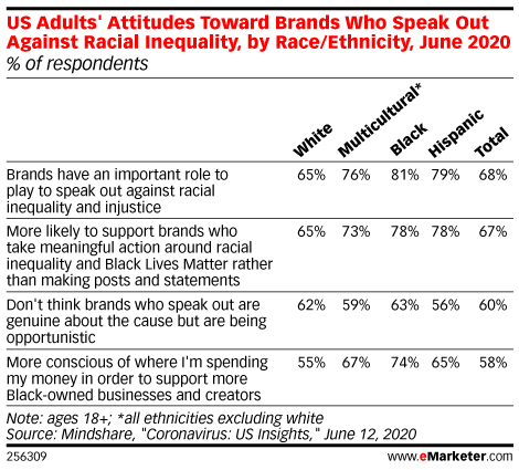 US Adults' Attitudes Toward Brands Who Speak Out Against Racial Inequality, by Race/Ethnicity, June 2020 (% of respondents)