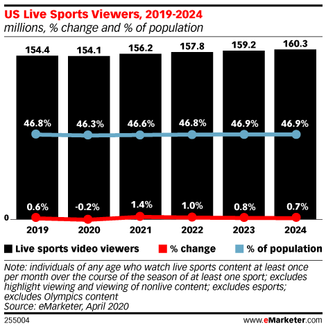 US Live Sports Viewers, 2019-2024 (millions, % change and % of population)