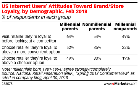 US Internet Users' Attitudes Toward Brand/Store Loyalty, by Demographic, Feb 2018 (% of respondents in each group)