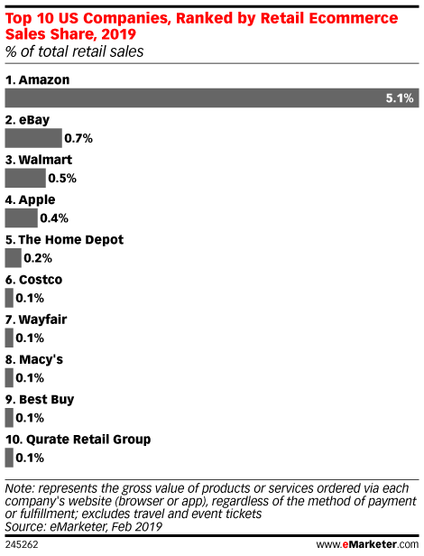 Podcast | Walmart's Secret for Online Success - eMarketer Trends, Forecasts & Statistics