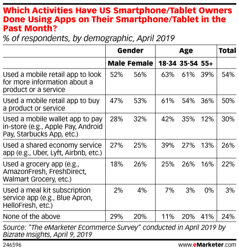Which Activities Have US Smartphone/Tablet Owners Done Using Apps on Their Smartphone/Tablet in the Past Month? (% of respondents, by demographic, April 2019)