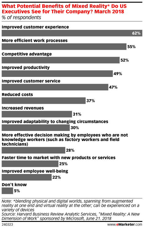 What Potential Benefits of Mixed Reality* Do US Executives See for Their Company? March 2018 (% of respondents)