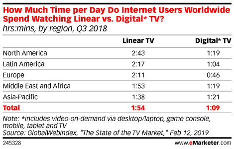 How Much Time per Day Do Internet Users Worldwide Spend Watching Linear vs. Digital* TV? (hrs:mins, by region, Q3 2018)