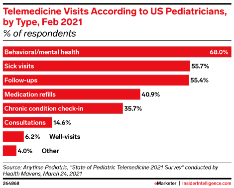 Telemedicine Visits According to US Pediatricians, by Type, Feb 2021 (% of respondents)