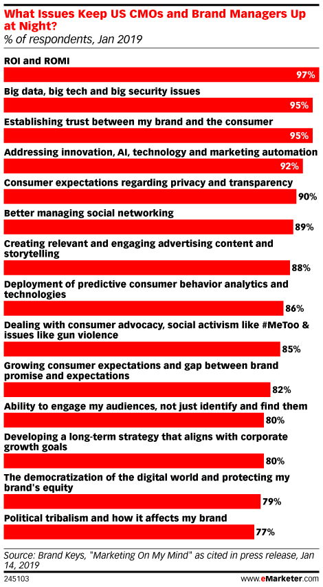 Global Digital Ad Spending 2019 - eMarketer Trends