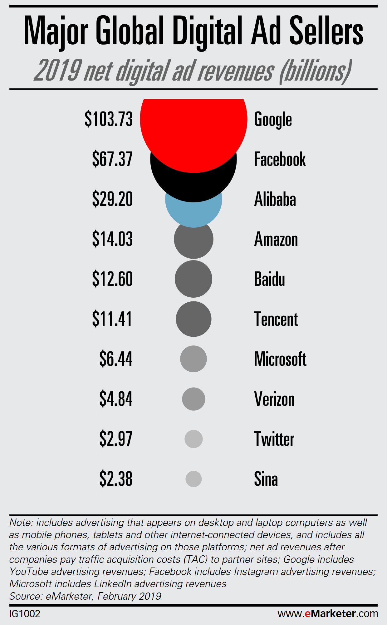 courtesy- eMarketer's Digital Ad Spending report 2019