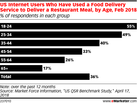 US Internet Users Who Have Used a Food Delivery Service to Deliver a Restaurant Meal, by Age, Feb 2018 (% of respondents in each group)