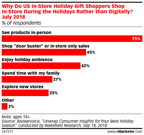 Why Do US In-Store Holiday Gift Shoppers Shop In-Store During the Holidays Rather than Digitally? July 2018 (% of respondents)
