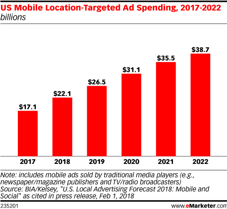 US Mobile Location-Targeted Ad Spending, 2017-2022 (billions)
