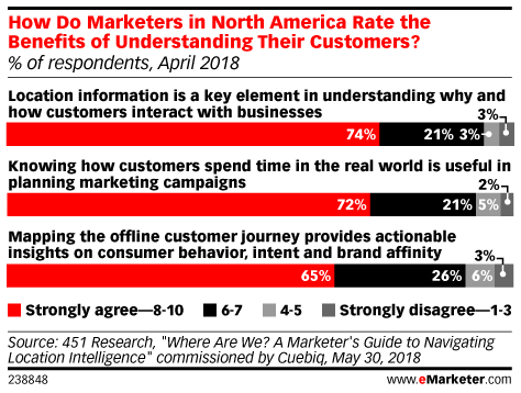 Benefits of Using Location Data in Marketing According to Marketers in North America, April 2018 (% of respondents)