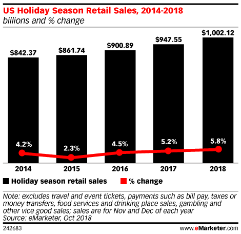 US Holiday Season Retail Sales, 2014-2018 (billions and % change)