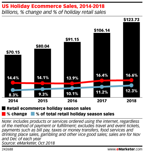 US Holiday Ecommerce Sales, 2014-2018 (billions and % change, % of holiday retail sales)
