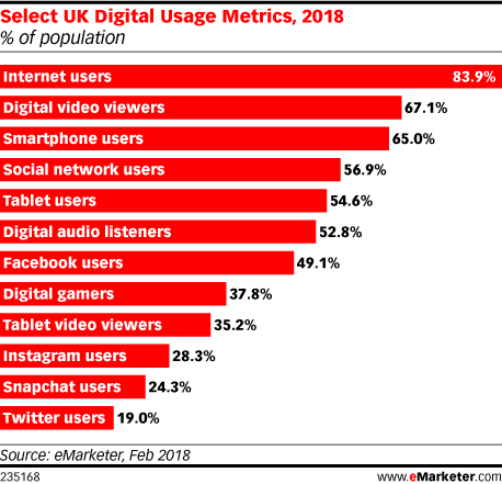 Select UK Digital Usage Metrics, 2018 (% of population)