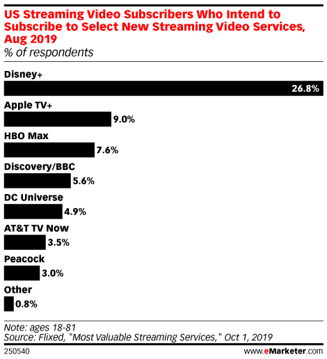 US Streaming Video Subscribers Who Intend to Subscribe to Select New Streaming Video Services, Aug 2019 (% of respondents)