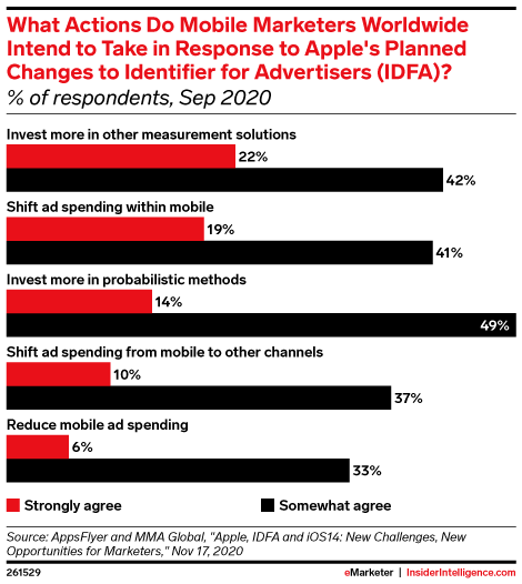 What Actions Do Mobile Marketers Worldwide Intend to Take in Response to Apple's Planned Changes to Identifier for Advertisers (IDFA)? (% of respondents, Sep 2020)