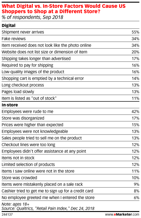 What Digital vs. In-Store Factors Would Cause US Shoppers to Shop at a Different Store? (% of respondents, Sep 2018)