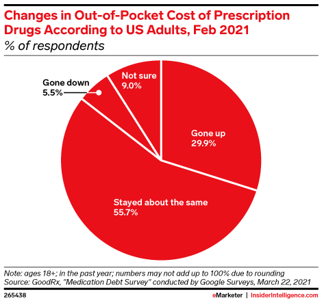 Changes in Out-of-Pocket Cost of Prescription Drugs According to US Adults, Feb 2021 (% of respondents)