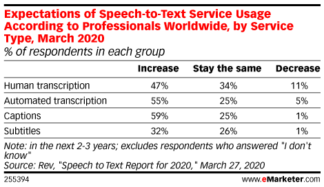 Expectations of Speech-to-Text Service Usage According to Professionals Worldwide, by Service Type, March 2020 (% of respondents in each group)