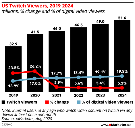 US Twitch Users, 2019-2024 (millions, % change and % of digital video viewers)
