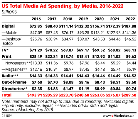 US Total Media Ad Spending, by Media, 2016-2022 (billions)