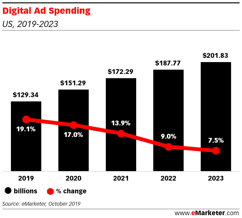 eMarketer Podcast: The Advertisers Shifting Spend from Traditional Media to Digital - eMarketer Trends, Forecasts & Statistics