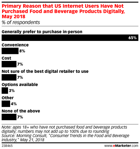 Primary Reason that US Internet Users Have Not Purchased Food and Beverage Products Digitally, May 2018 (% of respondents)