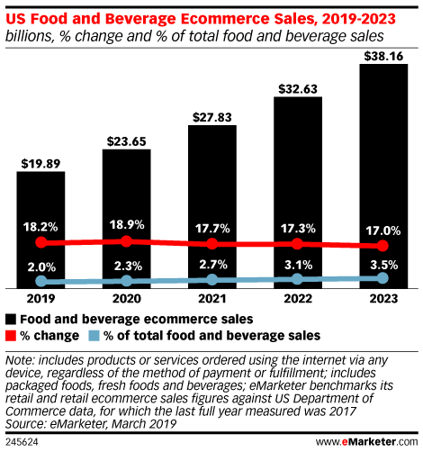 US Food and Beverage Ecommerce Sales, 2019-2023 (millions, % change and % of total food and beverage sales)