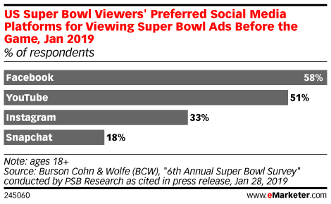 US Super Bowl Viewers' Preferred Social Media Platforms for Viewing Super Bowl Ads Before the Game, Jan 2019 (% of respondents)