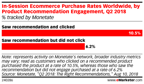 In-Session Ecommerce Purchase Rates Worldwide, by Product Recommendation Engagement, Q2 2018 (% tracked by Monetate)