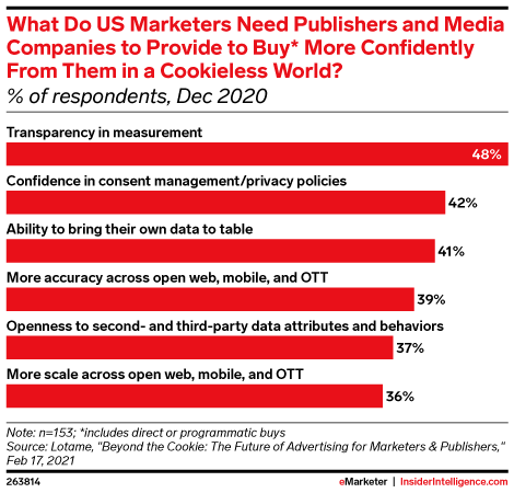 What Do US Marketers Need Publishers and Media Companies to Provide to Buy* More Confidently From Them in a Cookieless World? (% of respondents, Dec 2020)