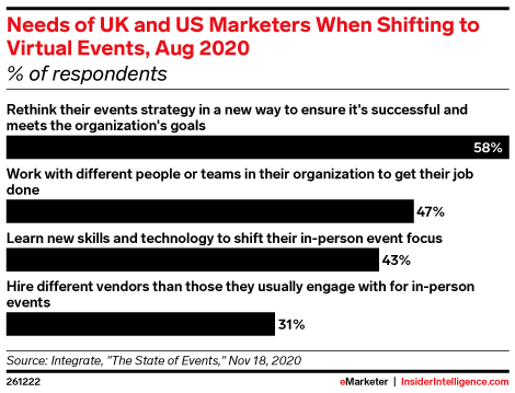 Needs of UK and US Marketers When Shifting to Virtual Events, Aug 2020 (% of respondents)