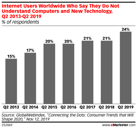 Internet Users Worldwide Who Say They Do Not Understand Computers and New Technology, Q2 2013-Q2 2019 (% of respondents)