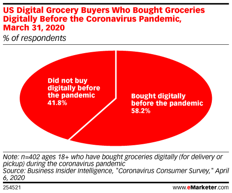US Digital Grocery Buyers Who Have Bought Groceries Digitally Before the Coronavirus Pandemic, March 31, 2020 (% of respondents)