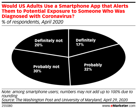 Would US Adults Use a Smartphone App that Alerts Them to Potential Exposure to Someone Who Was Diagnosed with Coronavirus? (% of respondents, April 2020)