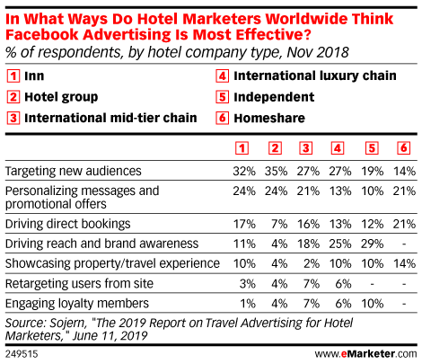 In What Ways Do Hotel Marketers Worldwide Think Facebook Advertising Is Most Effective? (% of respondents, by hotel company type, Nov 2018)