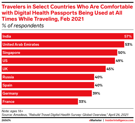 Travelers in Select Countries Who Are Comfortable with Digital Health Passports Being Used at All Times While Traveling, Feb 2021 (% of respondents)