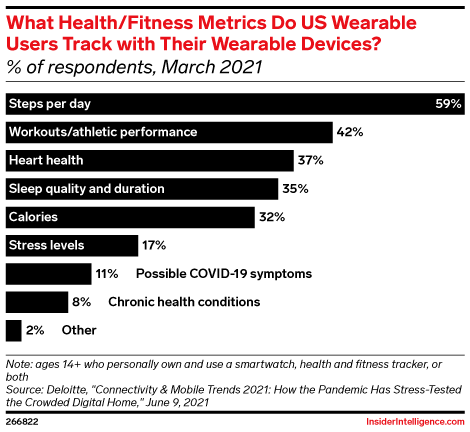 What Health/Fitness Metrics Do US Wearable Users Track with Their Wearable Devices? (% of respondents, March 2021)