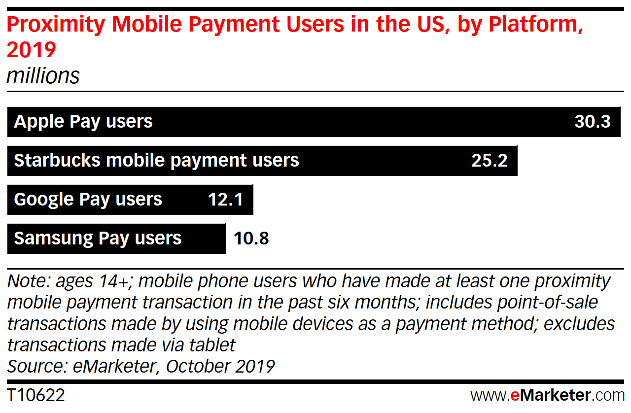 Apple Pay Overtakes Starbucks as Top Mobile Payment App in the US - eMarketer Trends, Forecasts & Statistics