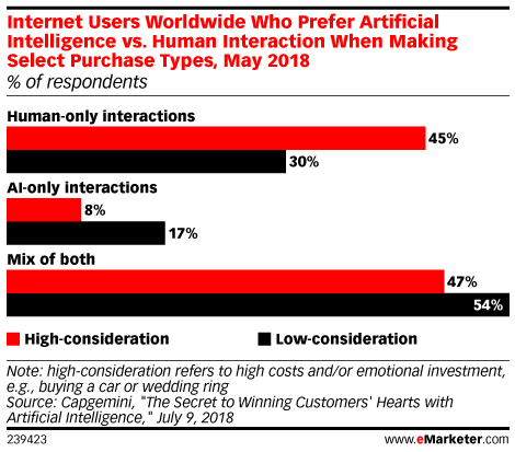 Internet Users Worldwide Who Prefer Artificial Intelligence vs. Human Interaction When Making Select Purchase Types, May 2018 (% of respondents)